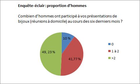 FR Diagramm_Blitzumfrage Männeranteil